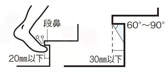楼梯如何改装踏步灯带或地脚灯?驱动放哪里?-时光静好